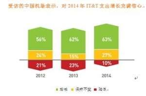 【最新资讯】中国主要机场的IT开支增长23