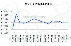 资讯2009年11月棉花进出口关税汇率调整通知